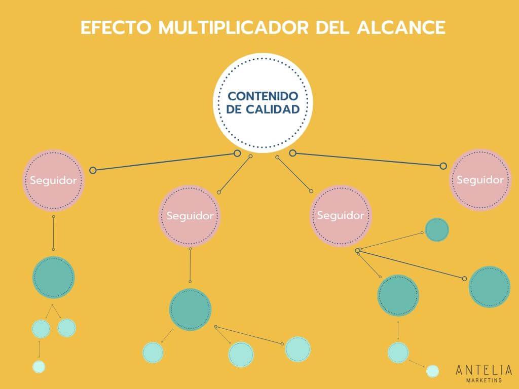 infografía del efecto multiplicador